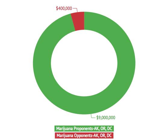 Marijuana Money Influences Election Outcomes